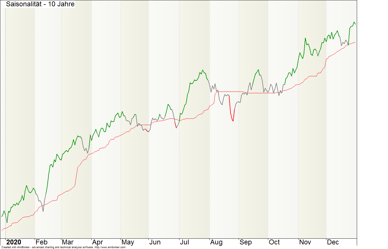 S&P500-saisonal10J.png