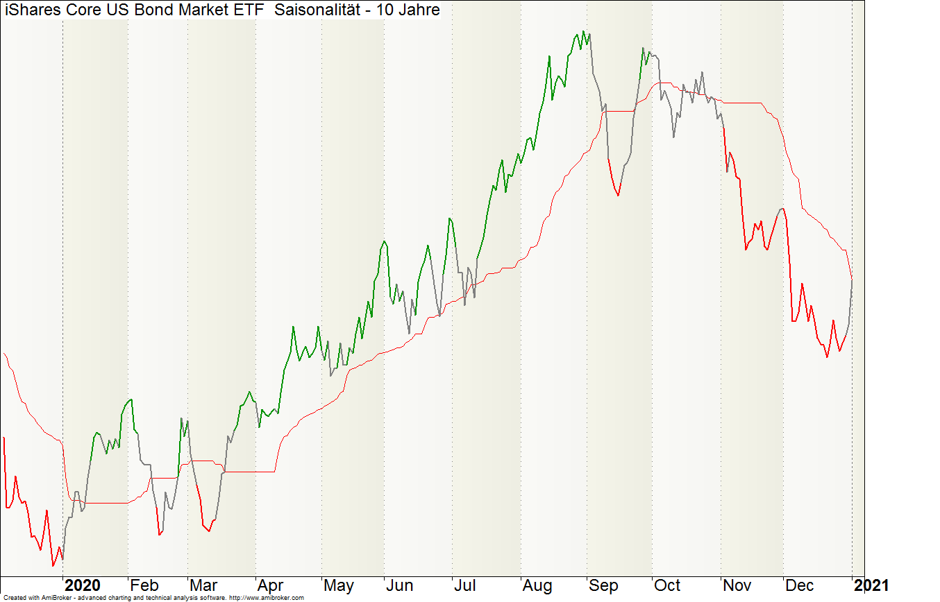 US-Bonds-ETF-AGG-saisonal10J.png