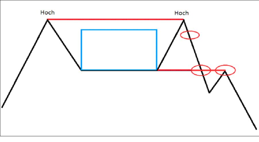Beim Doppel- oder Mehfach-Hoch kommt es nach einem gesunden Anstieg zu einer Konsolidierungsphase. Anschließend wird wieder ein ausgeprägtes Hoch in der Nähe des vorherigen markiert.
