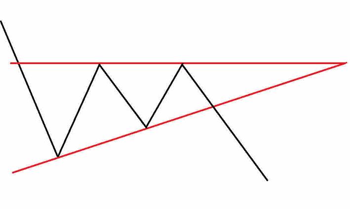 Dreiecke in der Chartanalyse