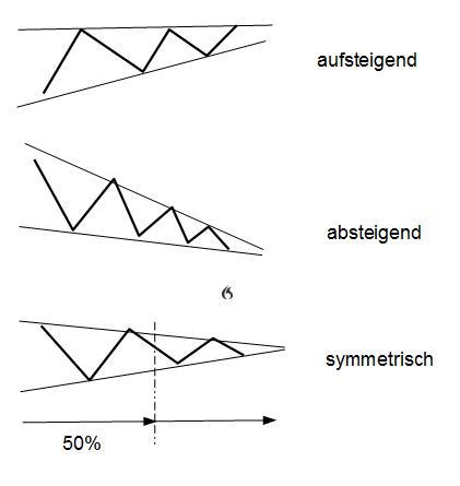 Dreiecke handeln