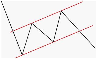 Flaggen in der Chartanalyse
