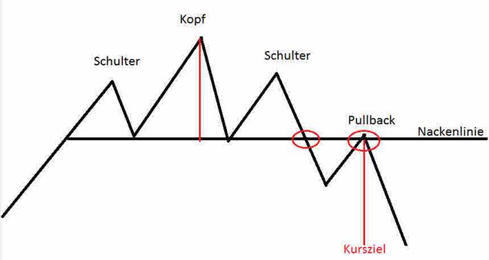 SKS-Formation oder Schulter-Kopf-Schulter-Formation