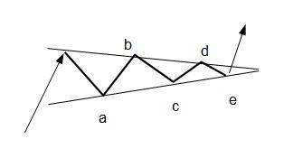 Dreieck handeln
