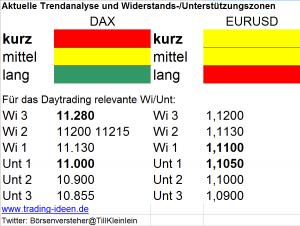 Trendanalyse DAX und EUR/USD