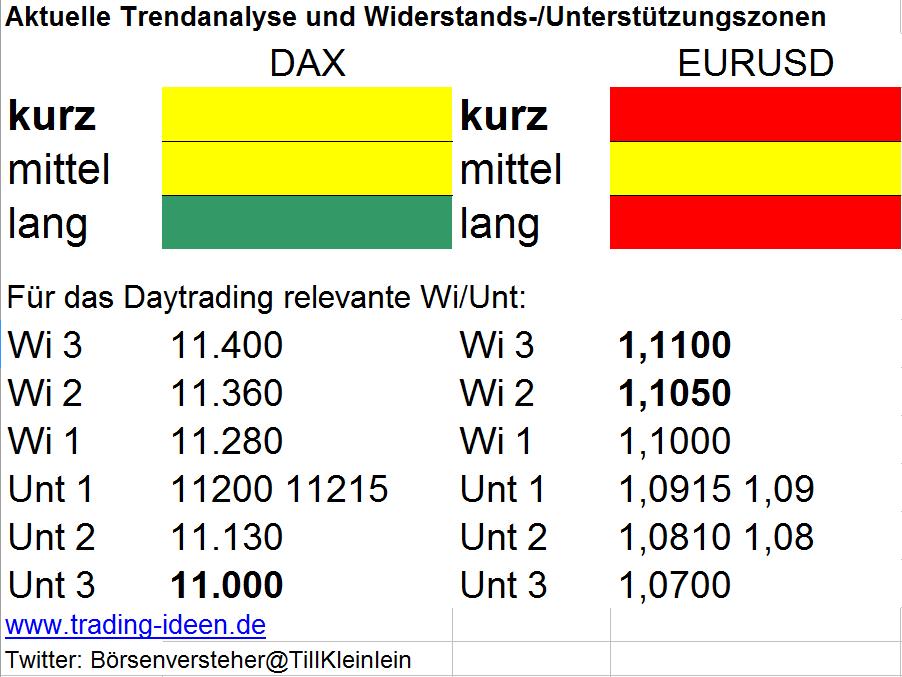 Trendanalyse DAX und Euro