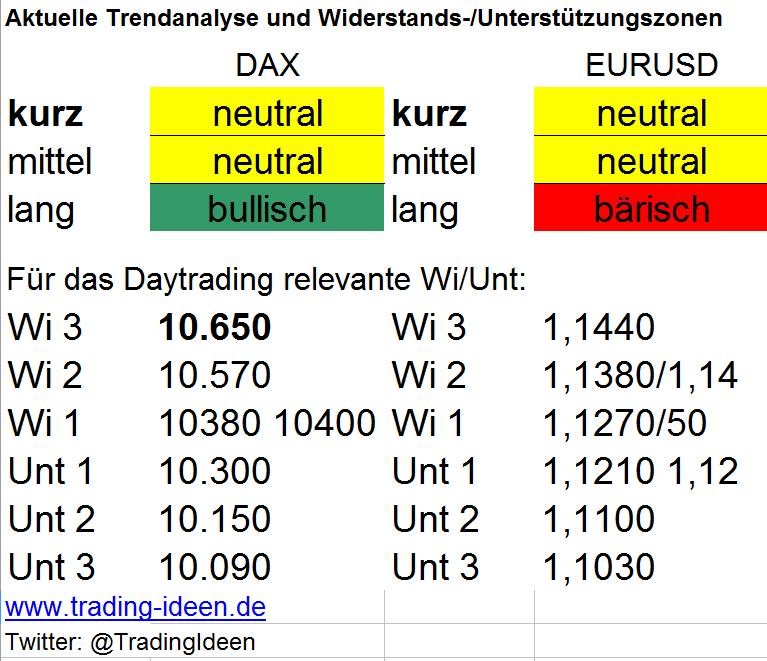 Deutscher Leitindex