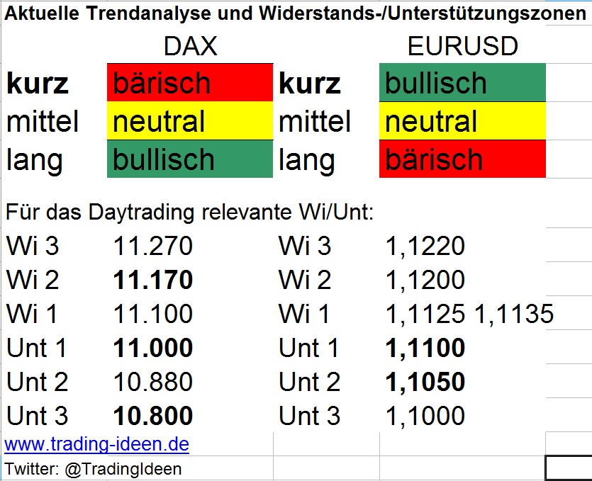 Trendanalyse