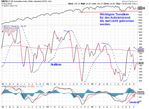 Börsenprognose für 2016 mit McClellan-Oszillator