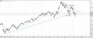 DAX: Der deutsche Leitindex hat die vor kurzem gebrochene Aufwärtstrendlinie von unten angesteuert. Nun steht eine Entscheidung an!