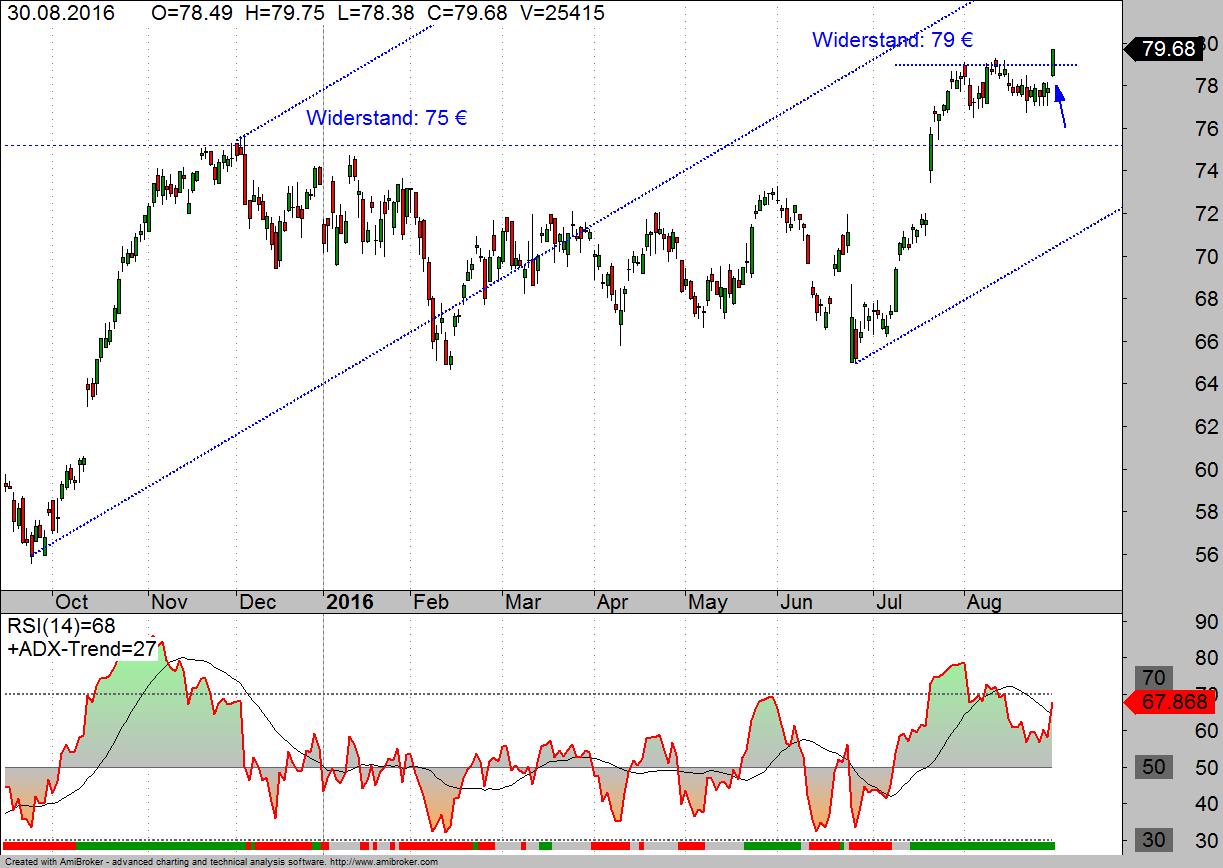 SAP Aktie