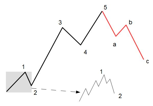 Elliott-Wellen Grundschema