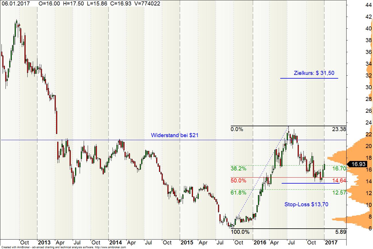 Barrik Gold Aktie