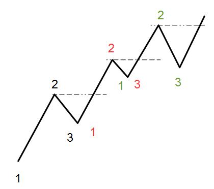 Trendbildung mit 1-2-3-Zählung