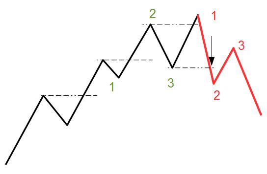 Trendbruch mit 1-2-3-Zählung