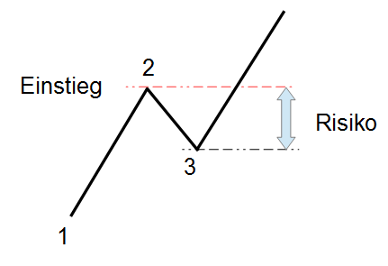 Der typische Long-Einstieg mit Markttechnik und das resultierende Risiko.