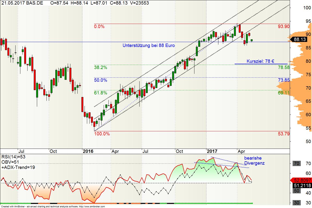 börsenkurs basf aktie