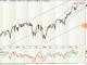S&P 500 Aktienmarkt