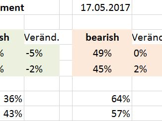 DAX-Börsenstimmung