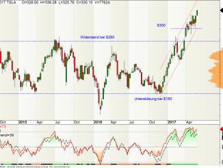 Tesla Aktie Wochen-Chart