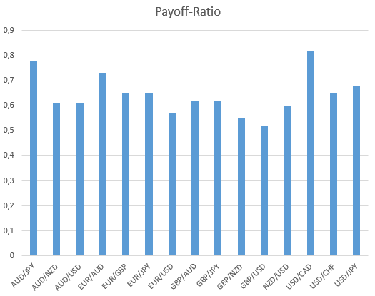Payoff-Ratio Forex