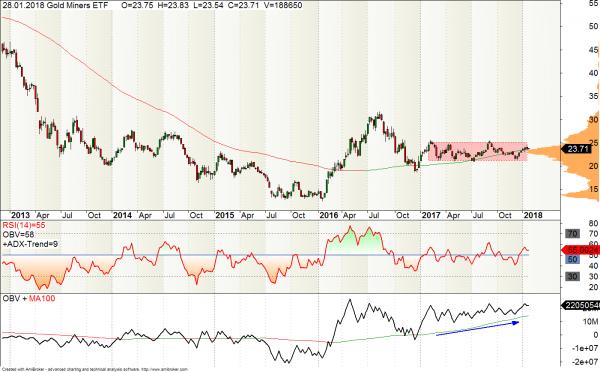Goldminenbetreiber ETF GDX
