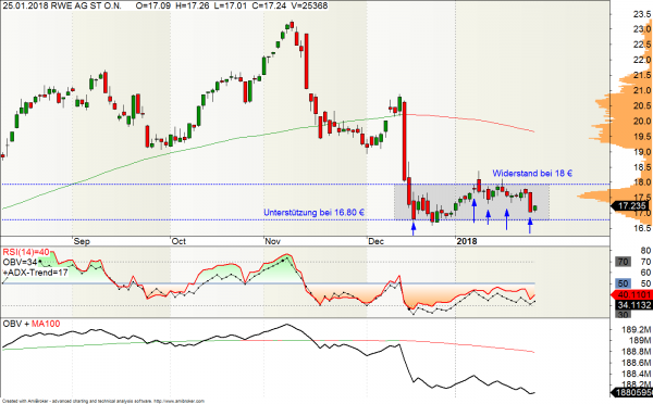 RWE-Aktie im Chart
