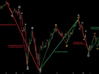 Dow Jones mit EW