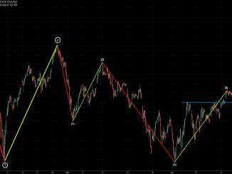 DJI-Chart