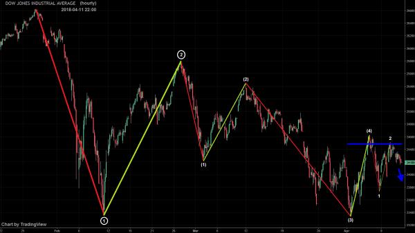 Dow Jones Industrial KW 15