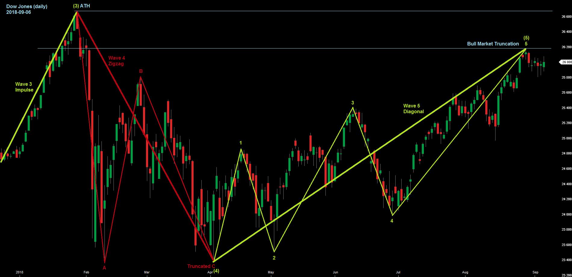 Ew Analyse Dow Jones Ende Des Bullenmarktes Trading Ideende