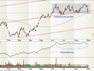 SAP-Aktie