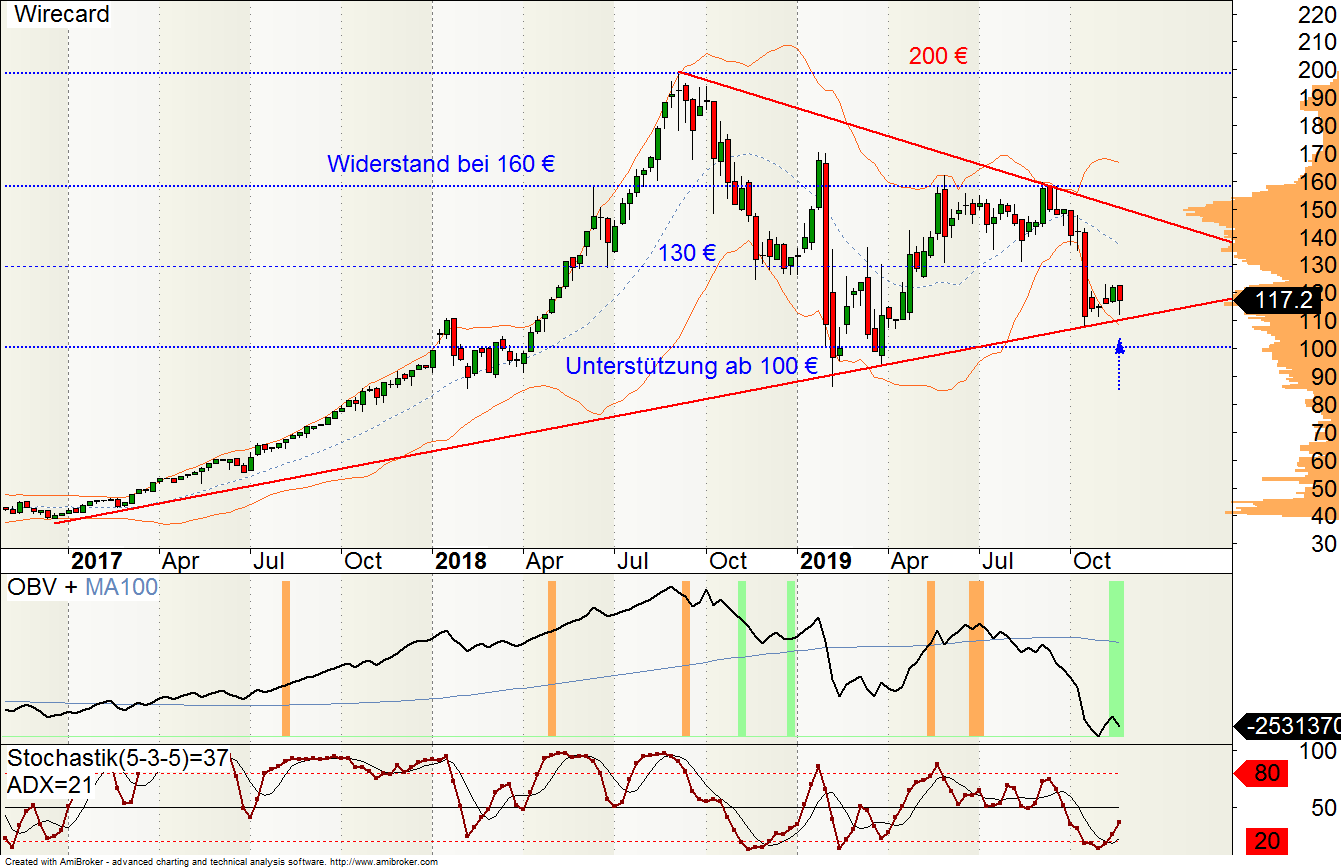Wirecard Wkn