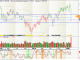DAX-Chart